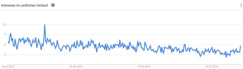 Analyse Google Trends für die Nischenseiten-Challenge