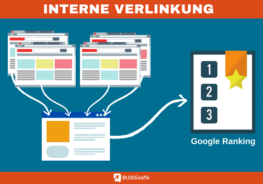 Interne Verlinkung Google Ranking