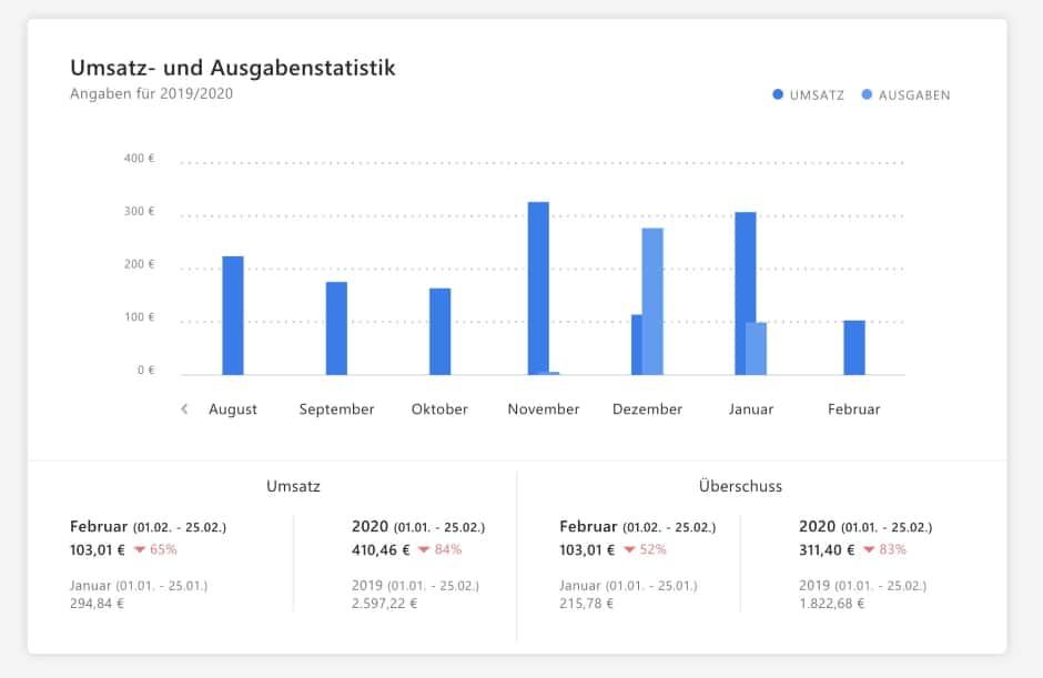INVOIZ Umsatz- und Ausgaben-Statistik