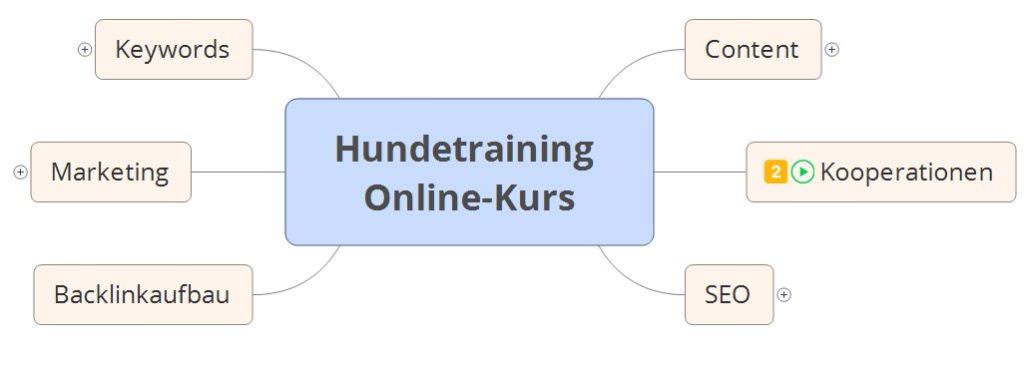 Nischenseiten-Challenge - Mindmap Hundetraining Online-Kurs