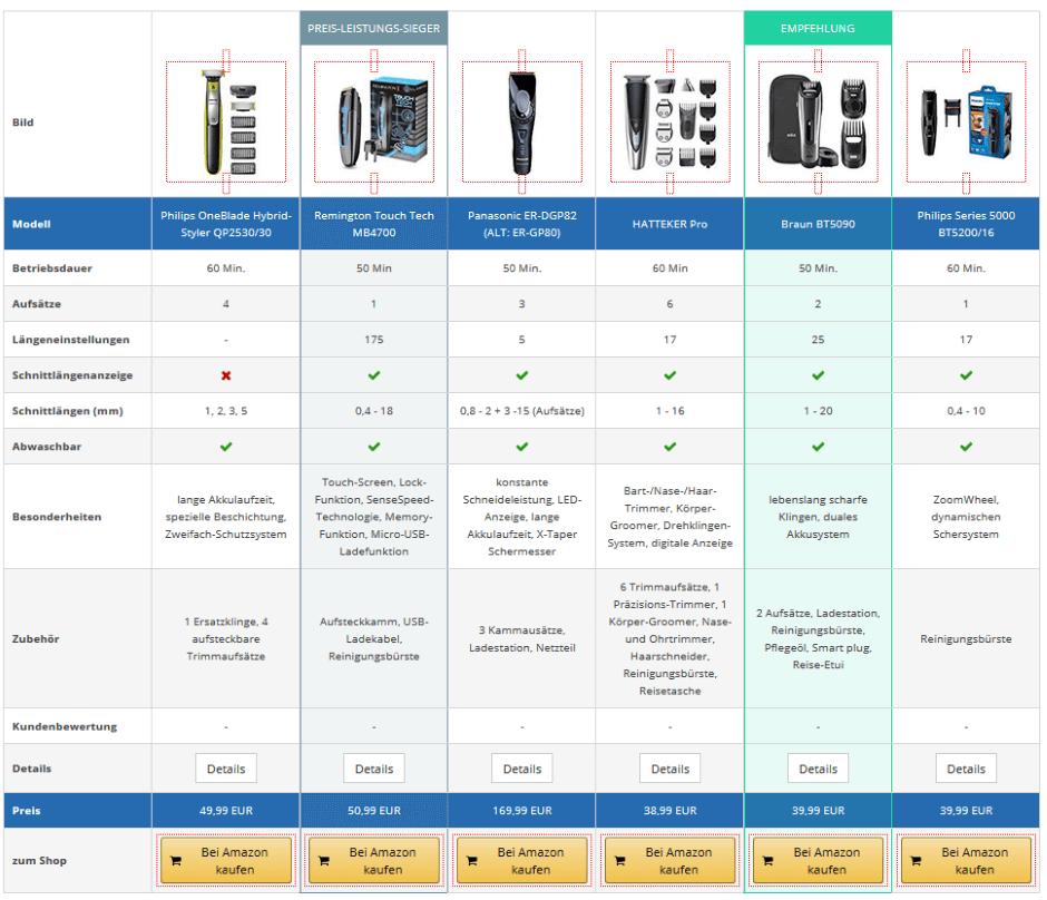 Nischenseiten-Challenge 2018 - OnPage- & Offpage-SEO: Vergleichstabelle mit dem AAWP-Plugin