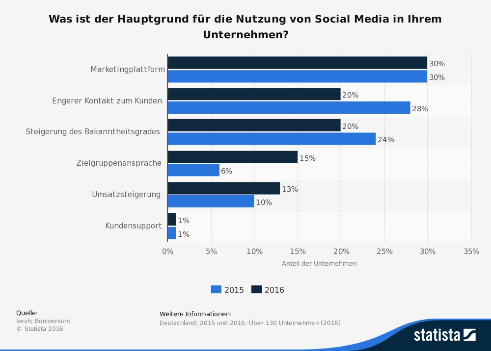 Social-Media Nutzung in Unternehmen 2015 und 2016 - Statistik